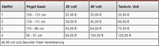 KWZ Staffel Tabelle